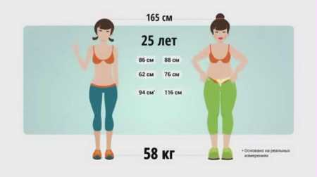 Как правильно худеть